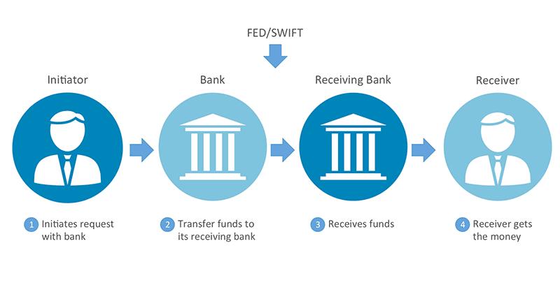 আপওয়ার্ক অথবা মার্কেটপ্লেস থেকে ওয়্যার ট্রান্সফার (USD Wire Transfer) এবং Direct to U.S Bank-USD!